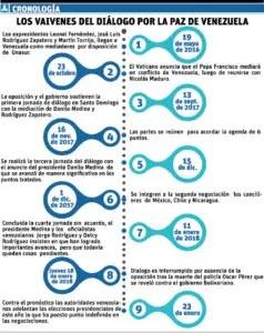 info-crono-venezuela-ii