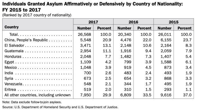 Solicitudes de asilo de venezolanos en EE.UU. aumenta cada año.