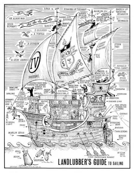 Landlubber's Guide to Sailing