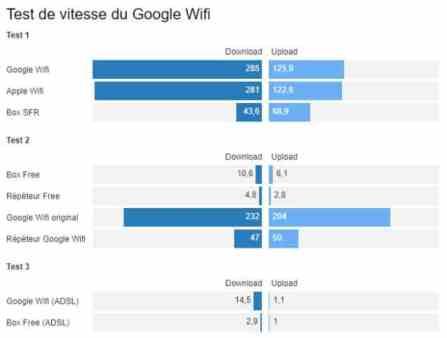 innovation location courte duree wifi