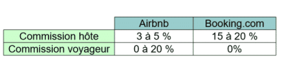 airbnb vs booking