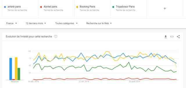 Par facilité nous parlons de Airbnb Paris, mais d'autres plateformes de locations en ligne sont bel et bien présentes dans la capitale. Ainsi Booking fait quasiment jeu égal et Tripadvisor et un peu en retrait, tandis que Abritel est largué