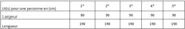 tableau synthétique desdimensions Matelas