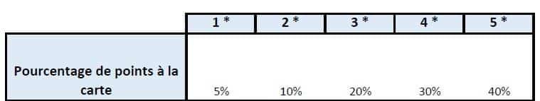 Tableau : Pourcentage de points à la carte qu'il faut réunir pour obtenir le classement