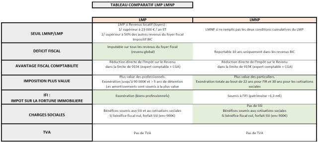 Tableau comparatif LMP – LMNP