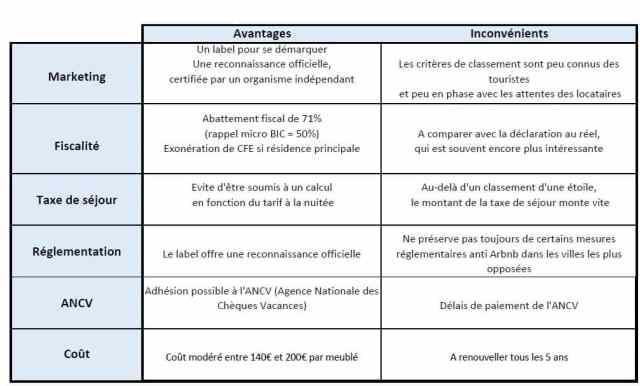 Tableau récapitulatif des avantages et inconvénients du classement meublé de tourisme