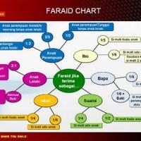 Kitab Fara'id