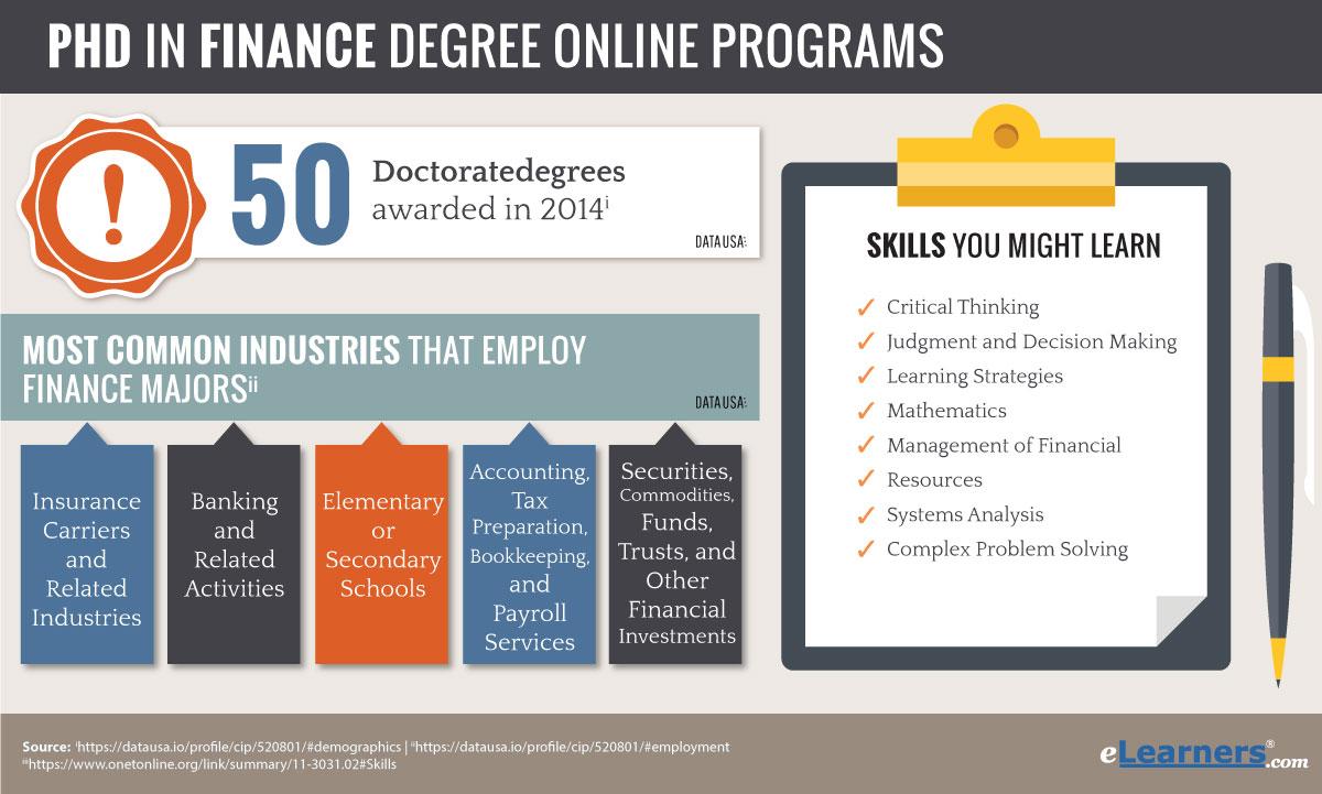 2018 Online Phd Programs In Finance  Phd In Finance Online
