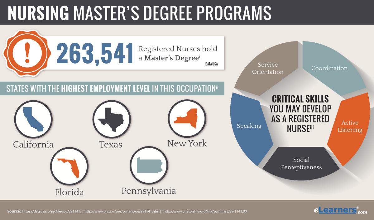 Masters In Nursing Online  Online Nursing Masters Programs