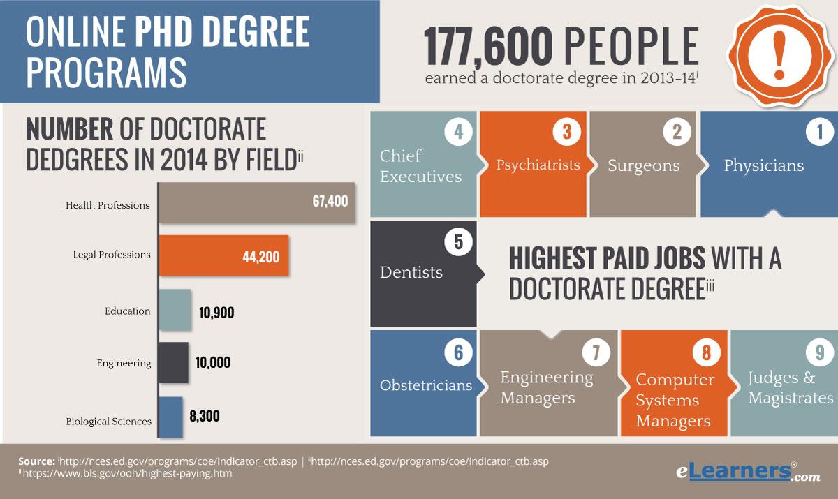 Phd Degrees Online