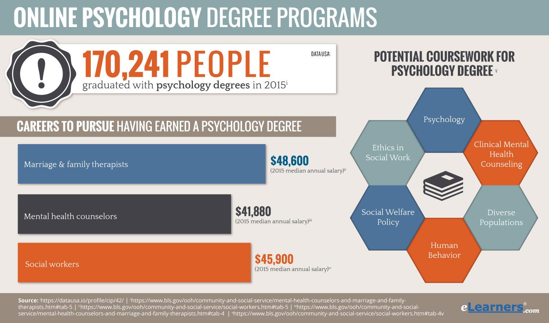 Online Psychology Degrees  Find Psychology Degree Online