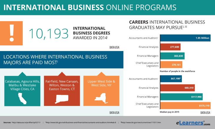Online Degree In International Business  Programs Online