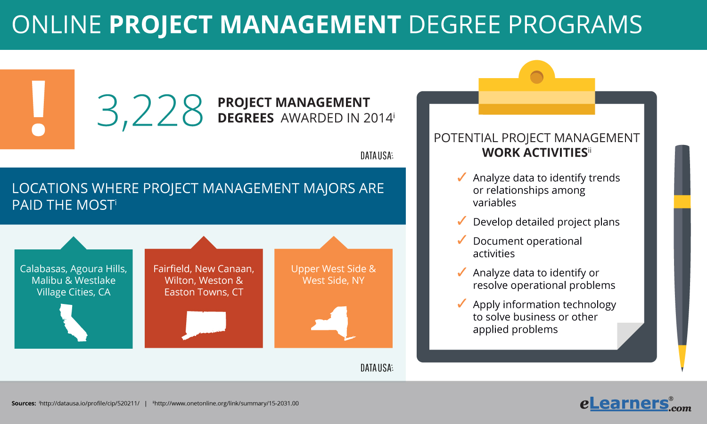 2018 Project Management Degree Online Programs