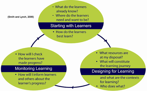 Learning design / Future-focused learning / Teaching ...