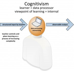 cognitivism2