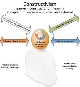 constructivism3