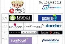 Top 10 LMS Learning Management Systems 2018