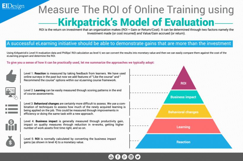 Measure The ROI Of Online Training Using Kirkpatrick's