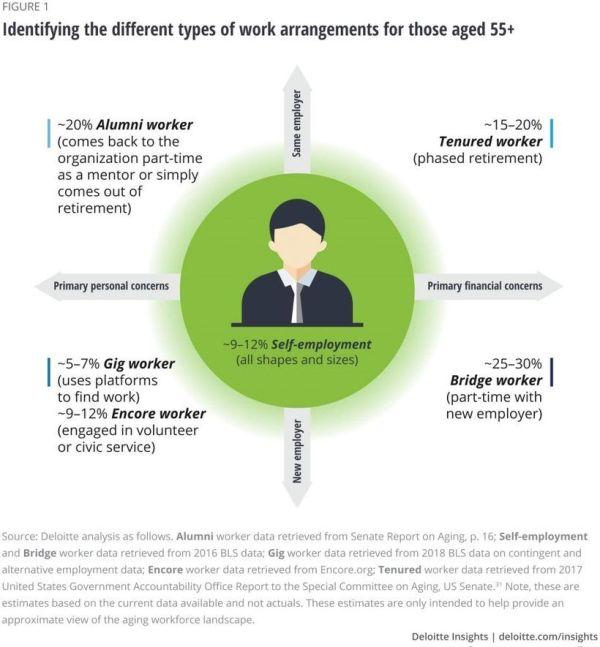 Lifelong Learning Employability