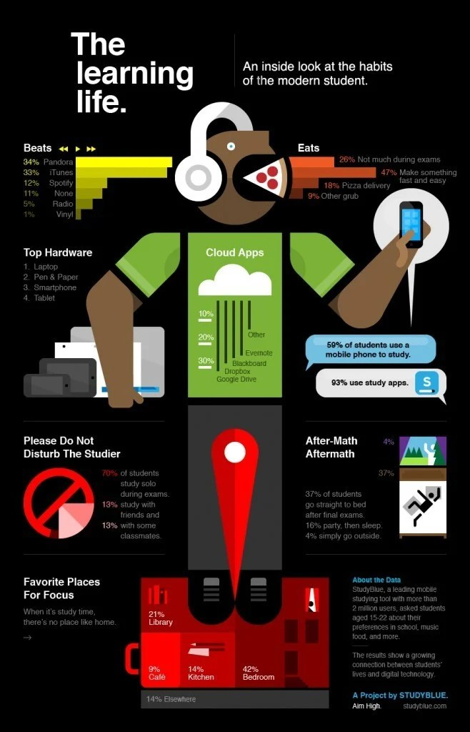 The Modern Student Learning Life Infographic ELearning