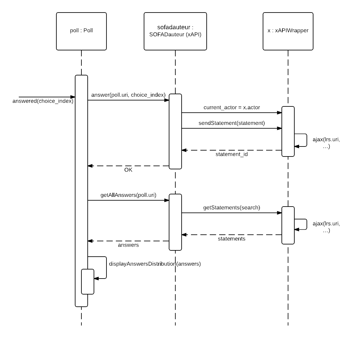 sequence diagram questions and answers cb400 super four wiring implementation of the experience api within sofad