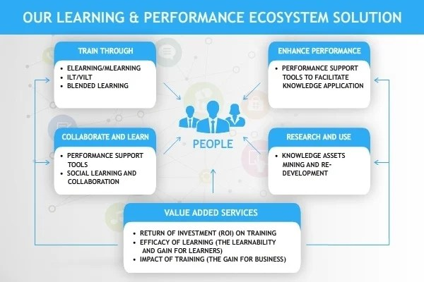 EI Design Learning and Performance Ecosystems1