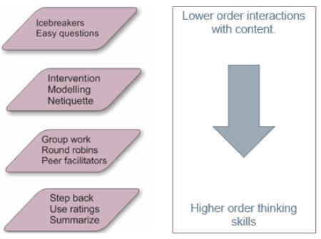 Top 5 Tips For Online Facilitators Forum Model