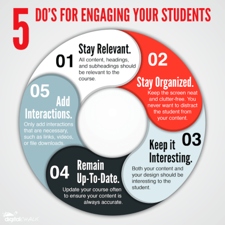 engaging students in eLearning infographic