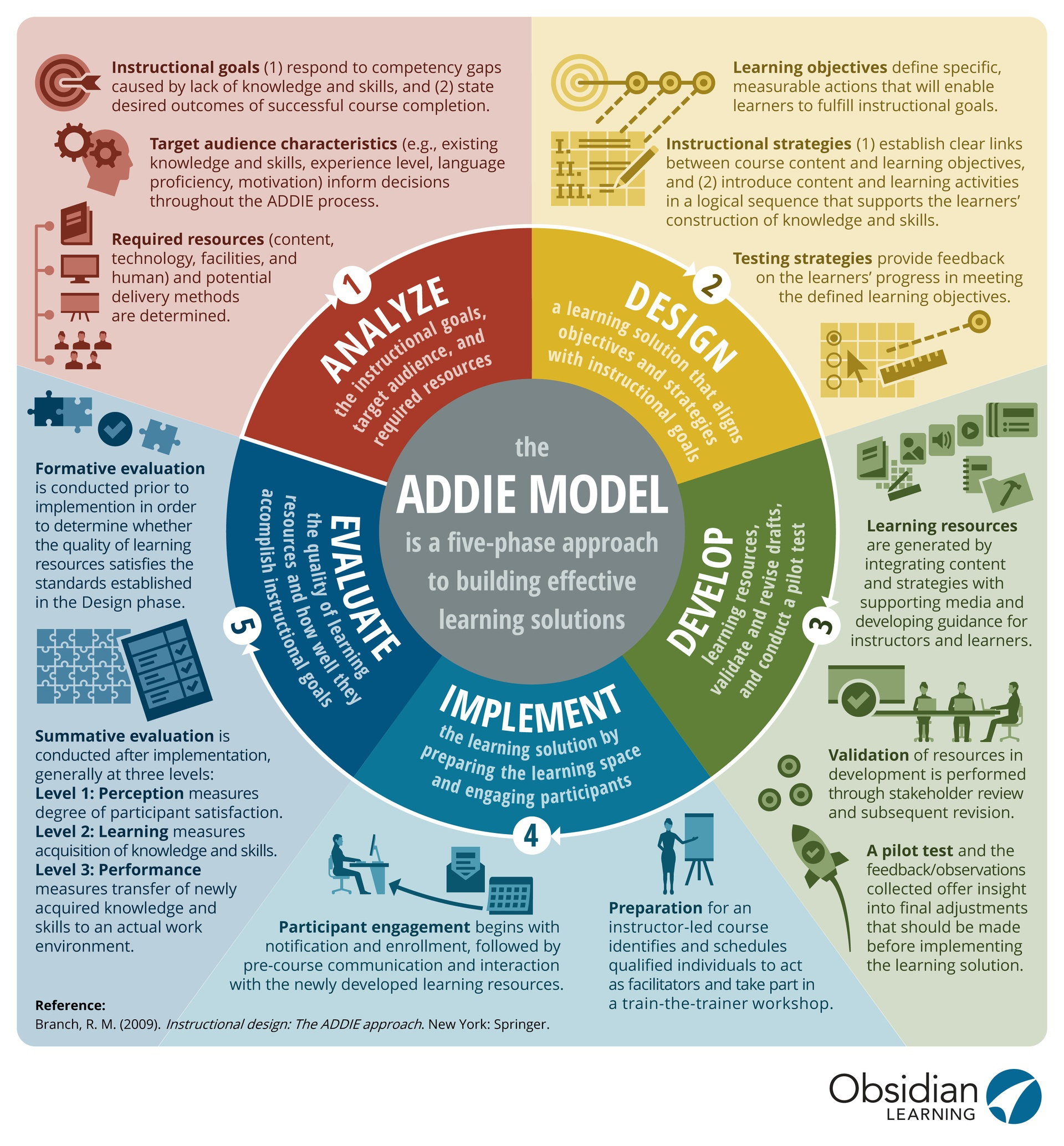The Admodel Infographic