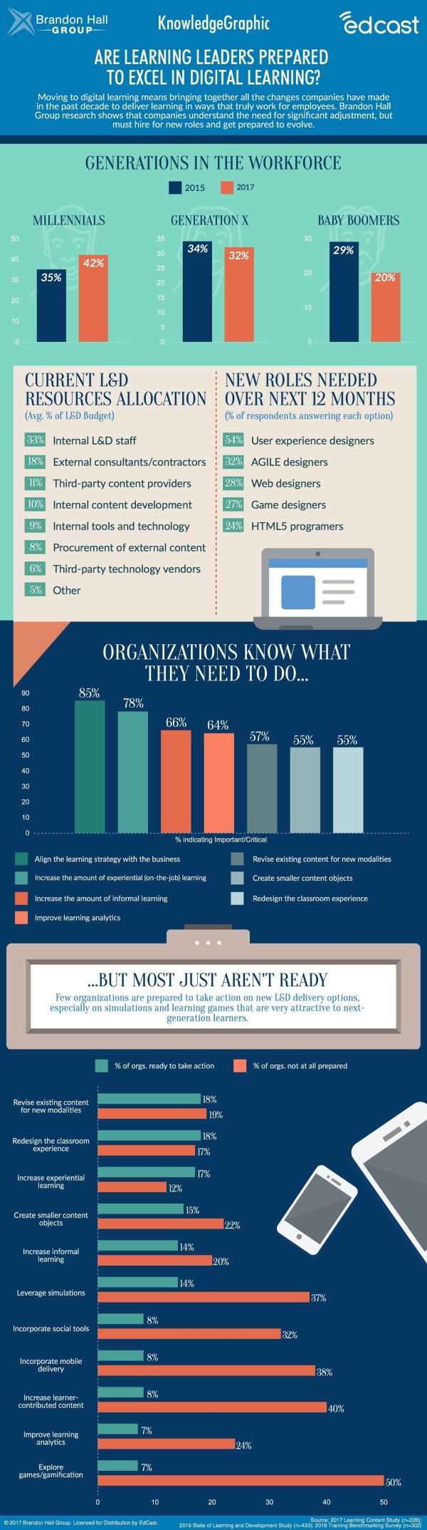 Learning Leaders Prepared Digital