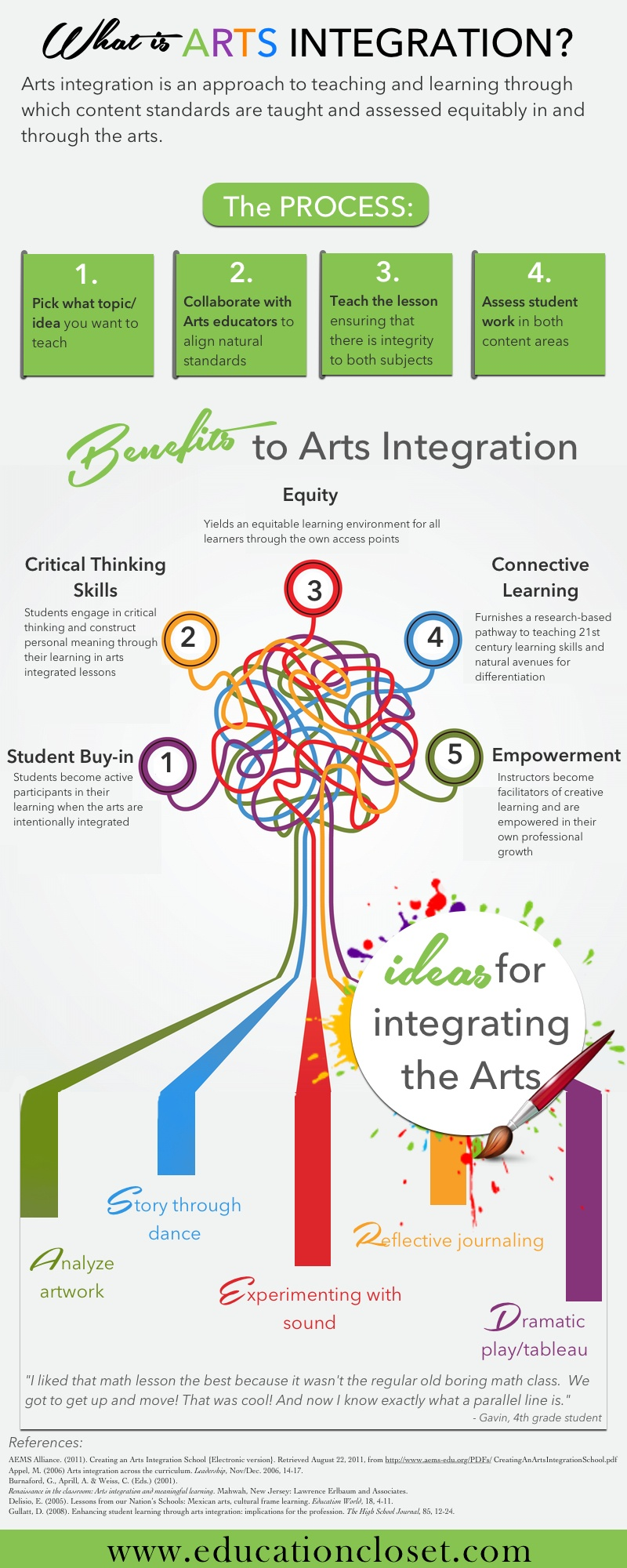 Arts Integration In Education Infographic E Learning