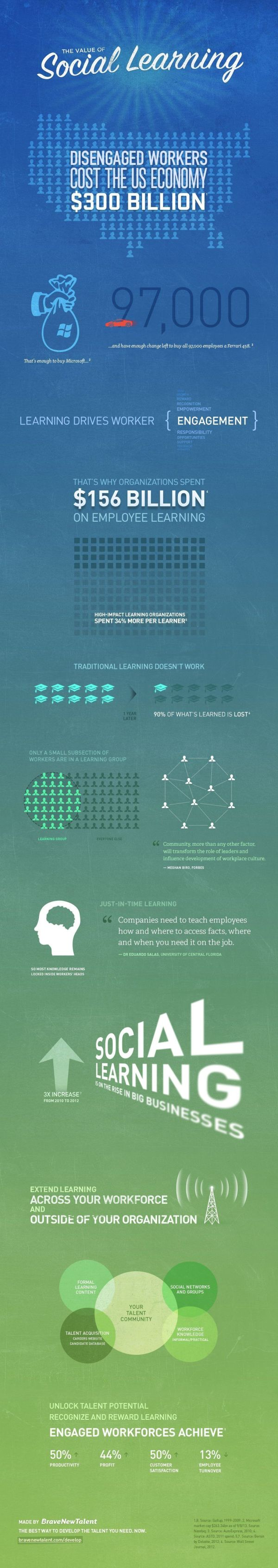 Of Social Learning Infographic - -learning