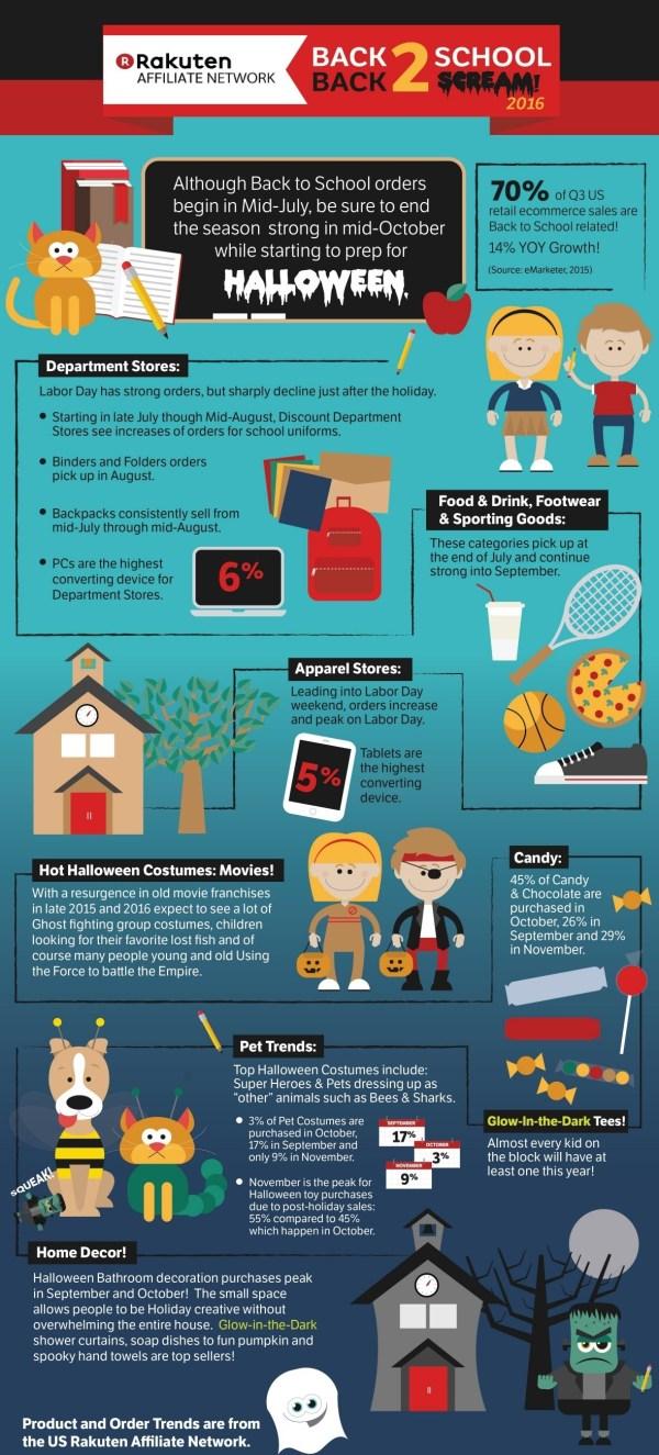 School Scream 2016 Infographic