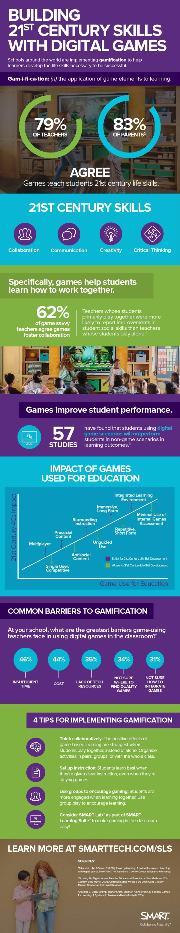 Building 21st Century Skills With Digital Games