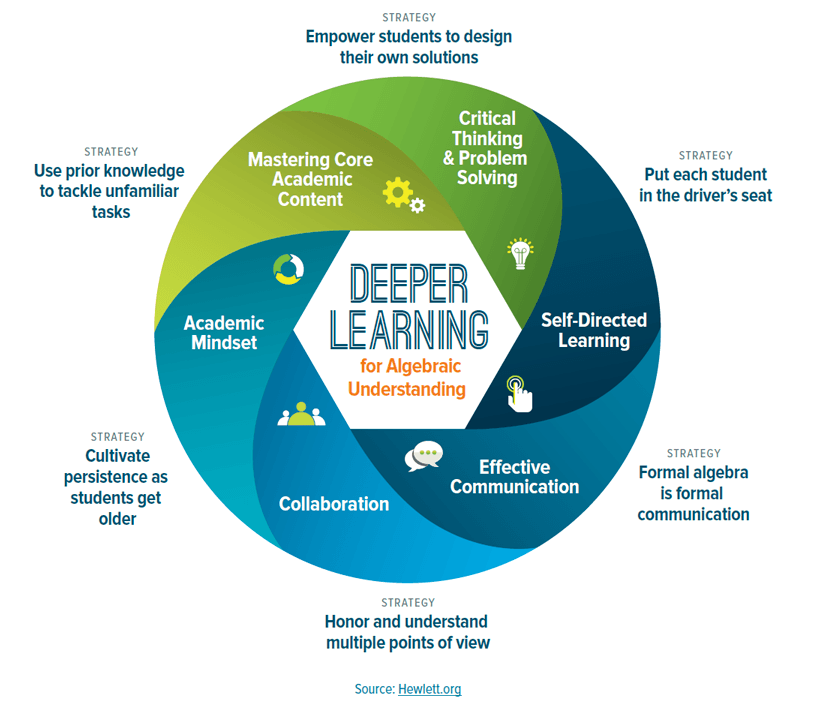 Deeper Learning for Alegbraic Understanding Infographic