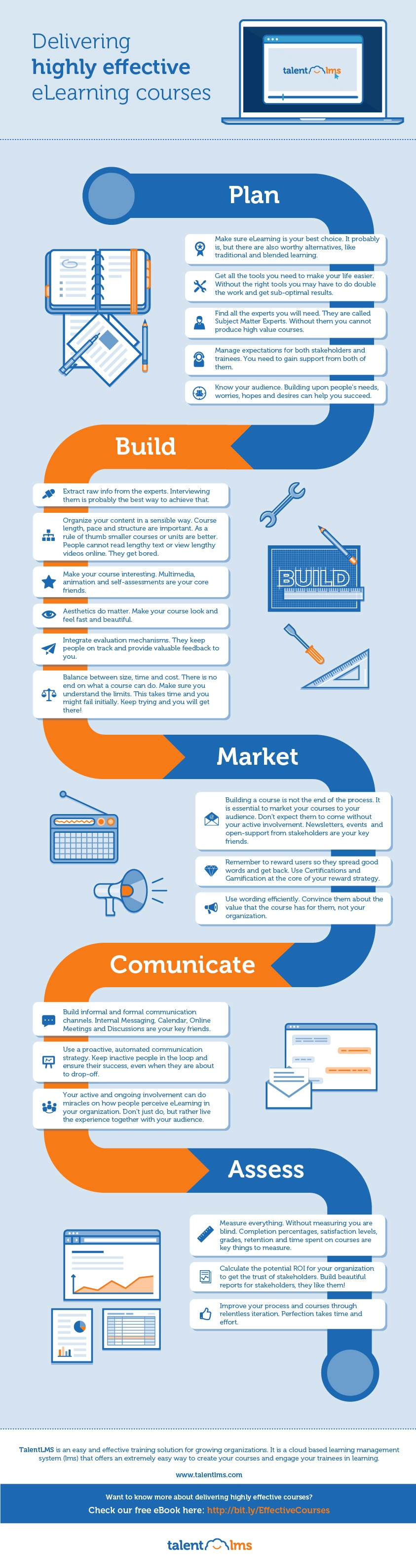 Delivering Highly Effective eLearning Courses Infographic