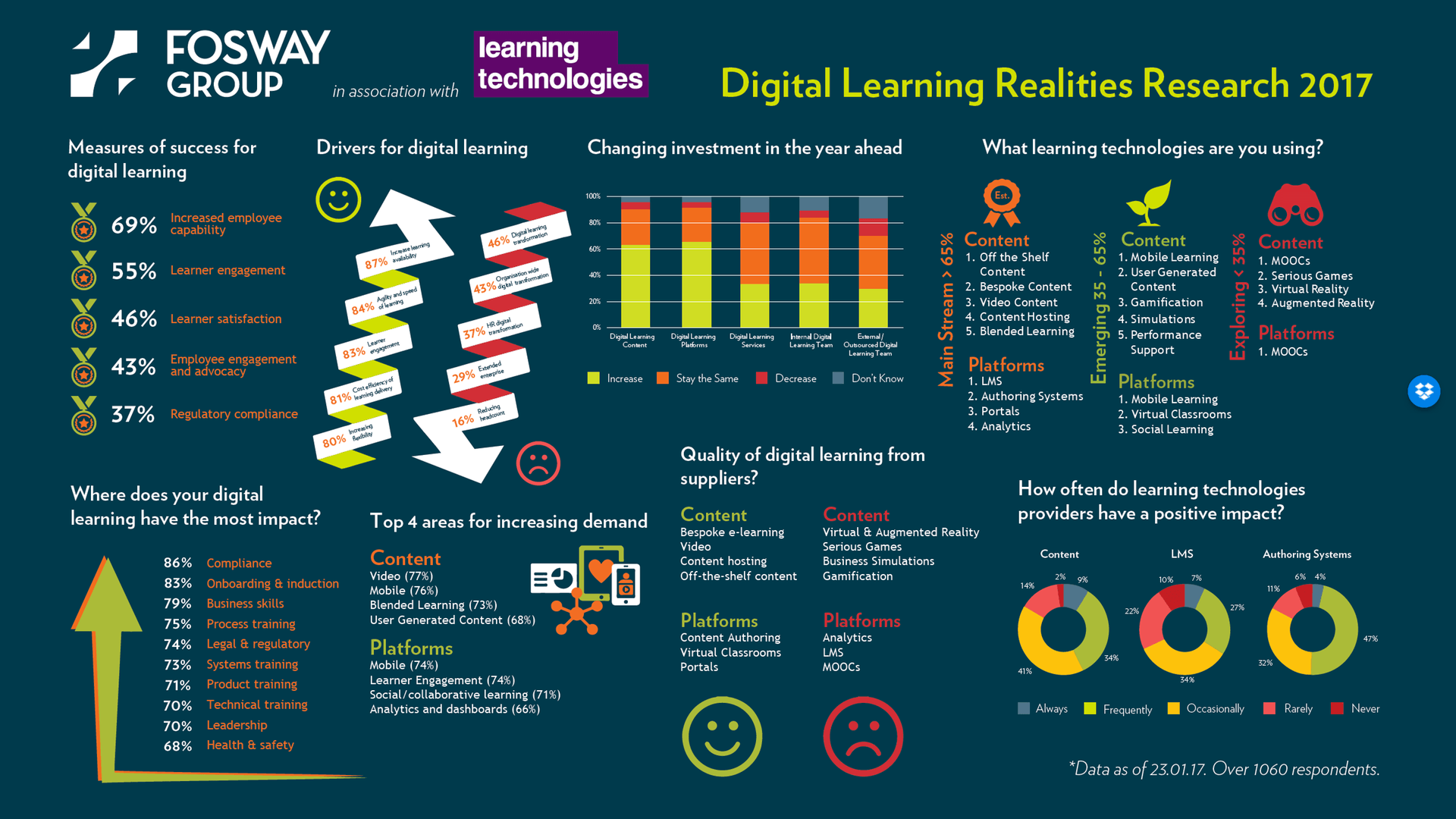 Digital Learning Realities 2017 Infographic E Learning