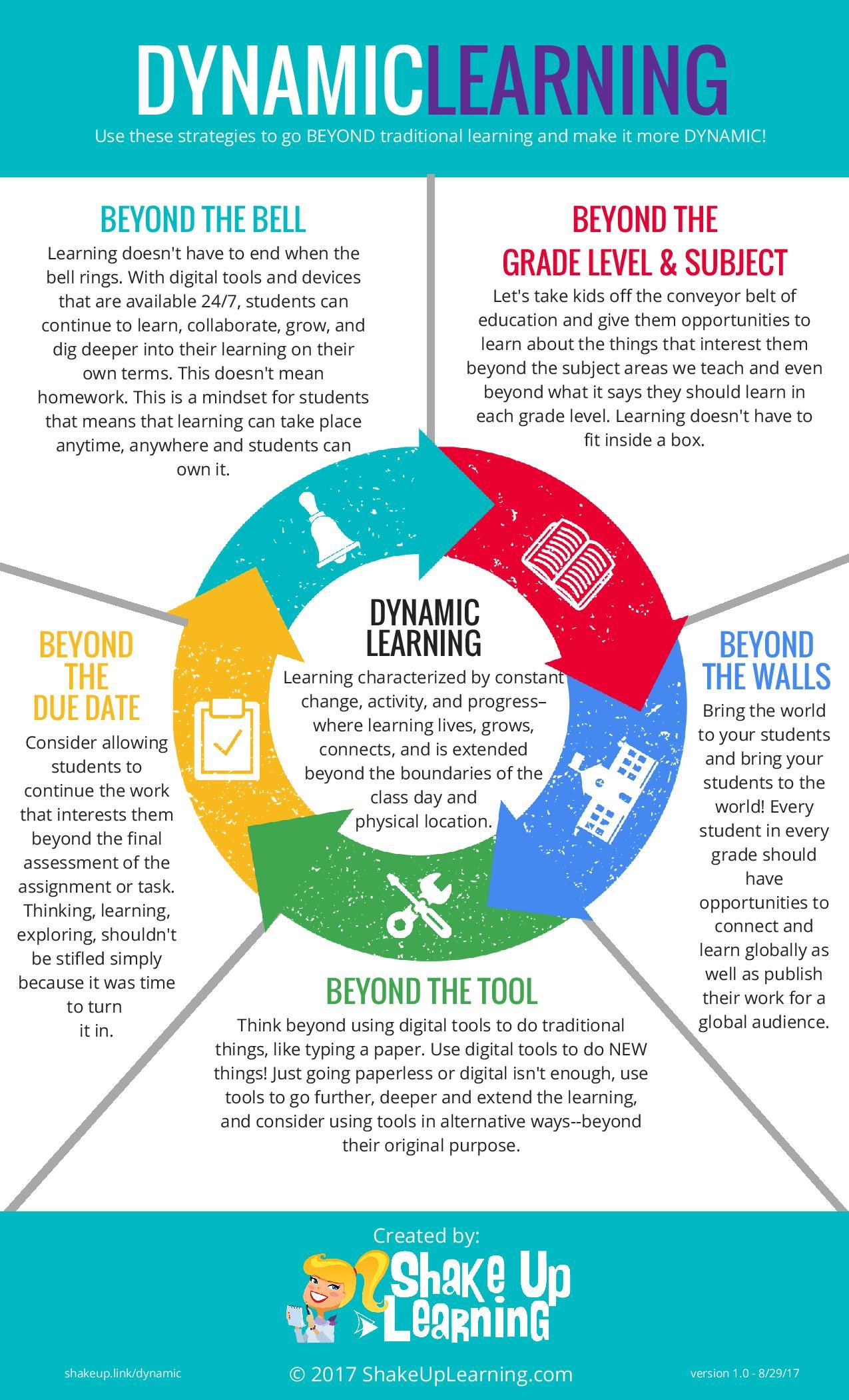Dynamic Learning Infographic