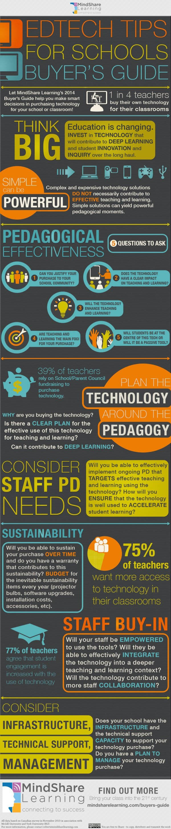 Educational Technology Tips Schools
