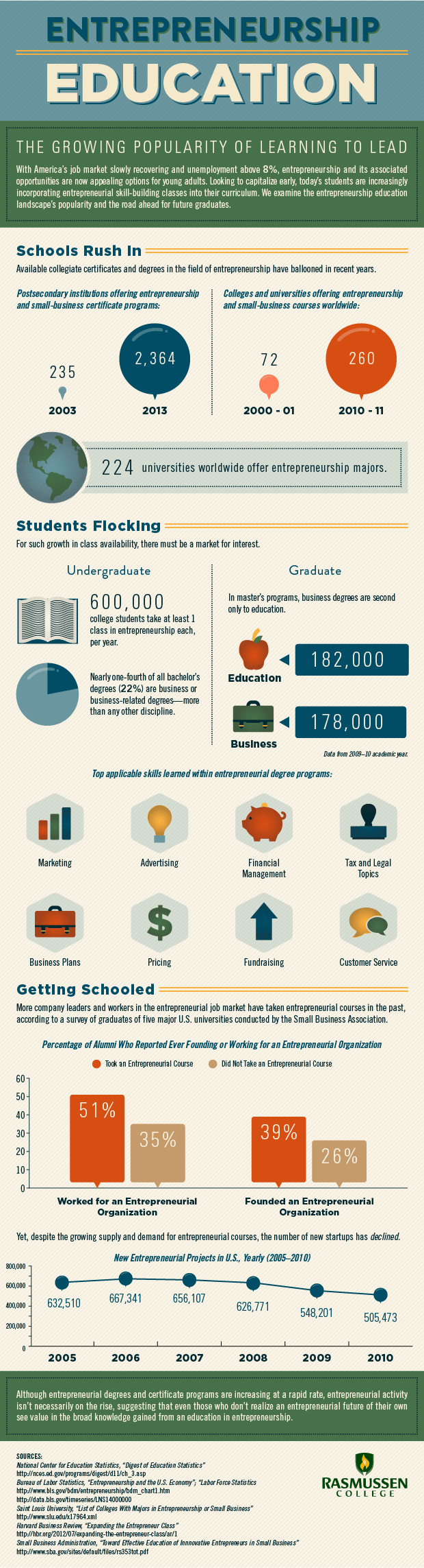 Entrepreneurship-Education-Infographic