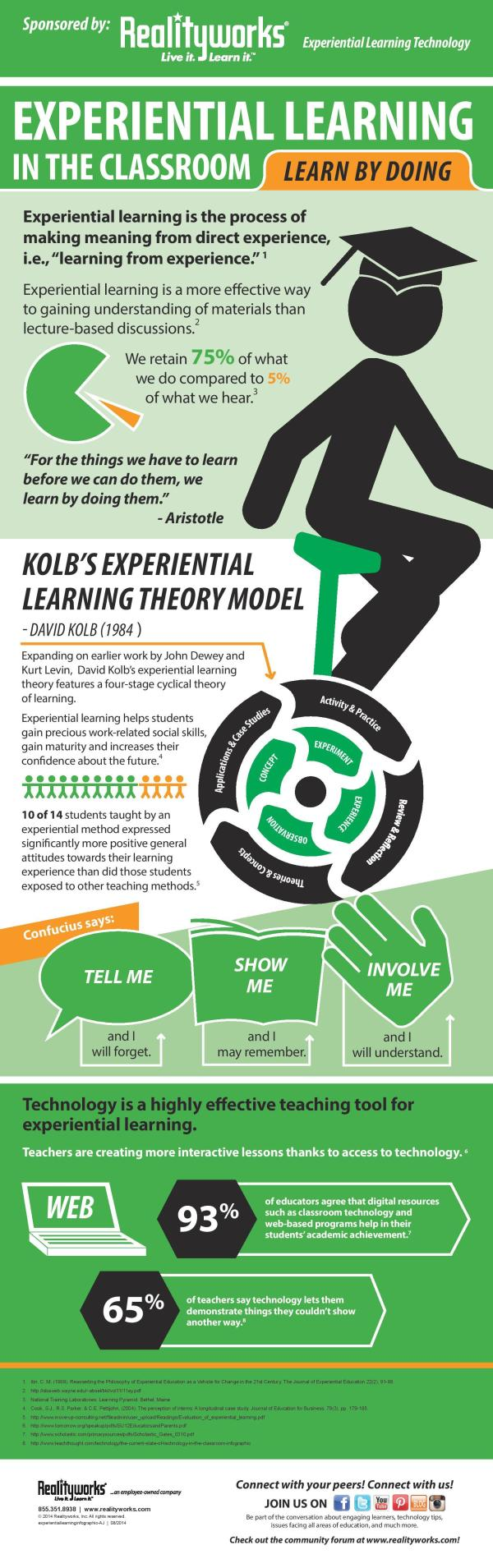 Experiential Learning In Classroom Infographic