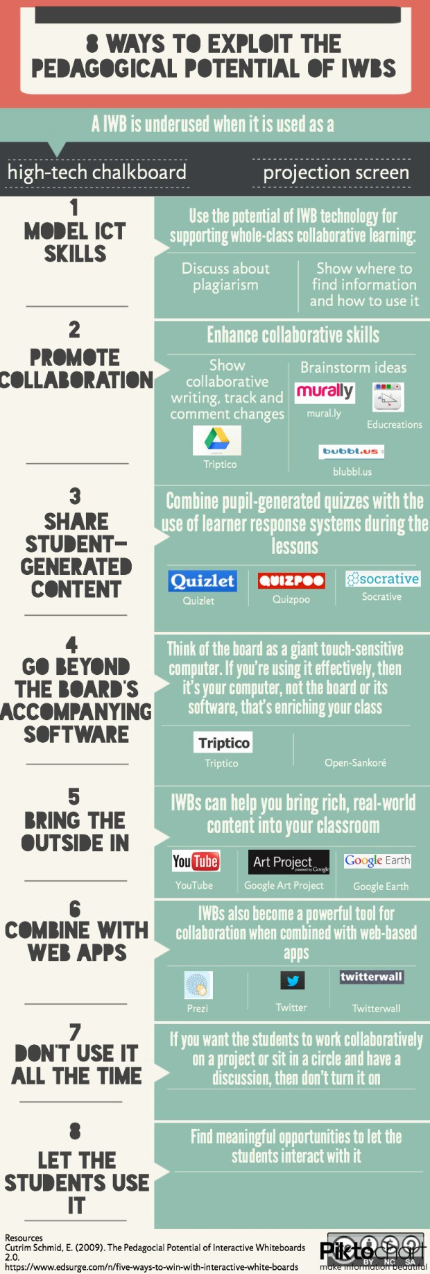 Exploiting-the-Pedacogical-Potential-of-Interactive-Whiteboards-Infographic