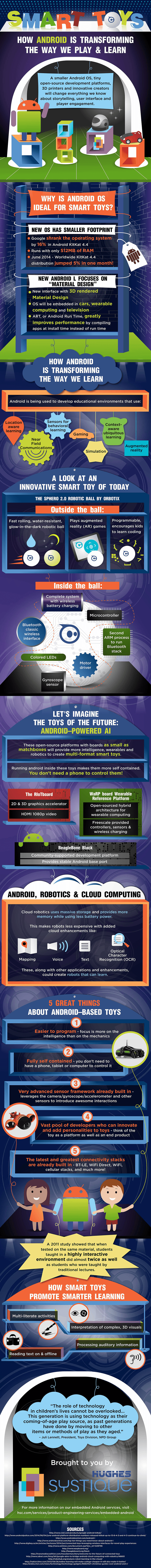 How Android is Transforming Learning & Playing Infographic