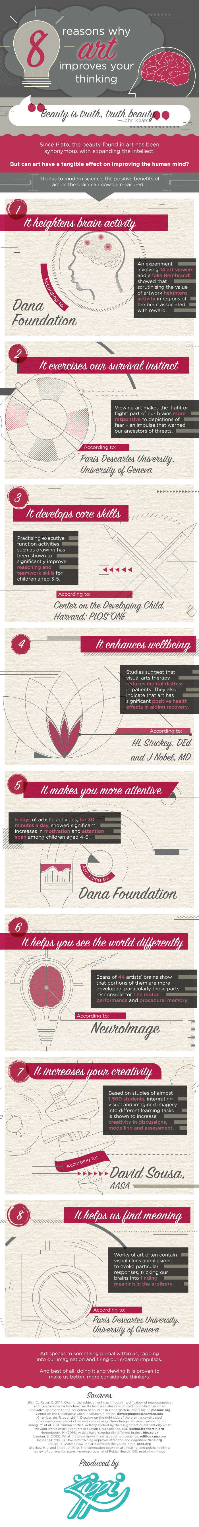 How Art Improves Thinking Infographic