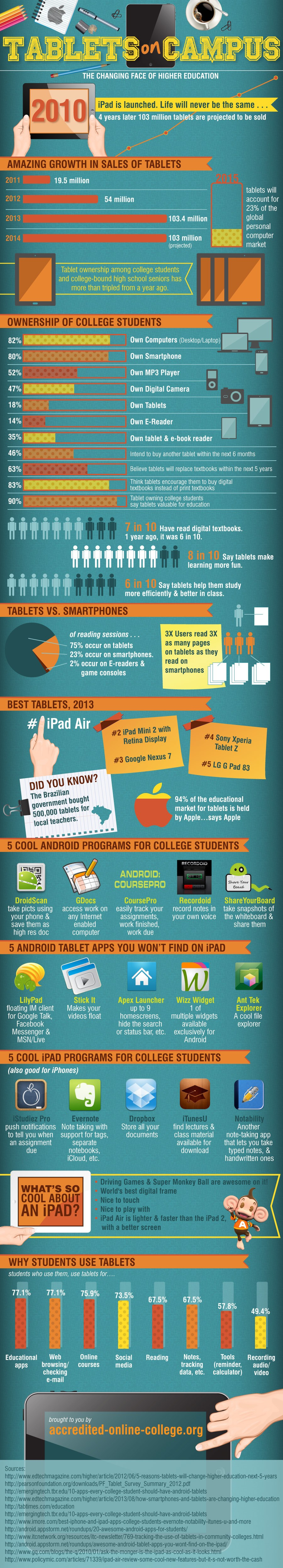 How-Tablets-are-Changing-the-Face-of-Higher-Education-Infographic