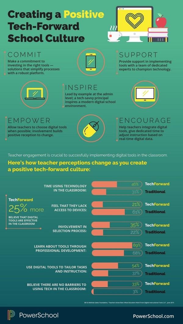 Teacher Perceptions Differ In Tech- Schools