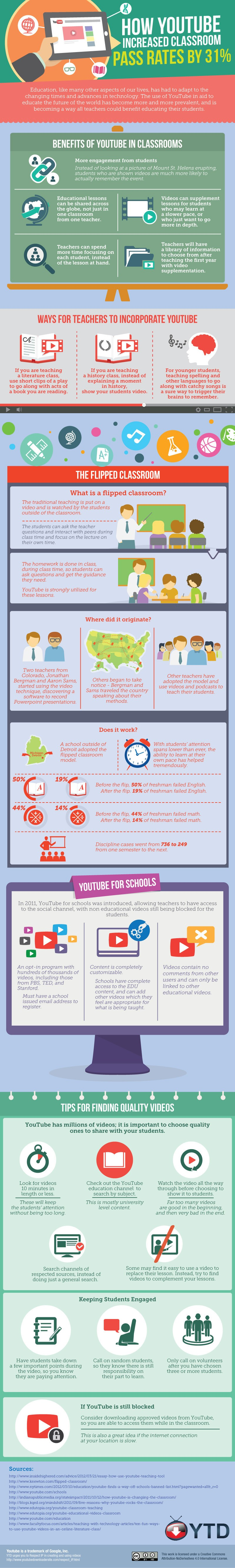 How-YouTube-Increases-Classroom-Pass-Rates-Infographic