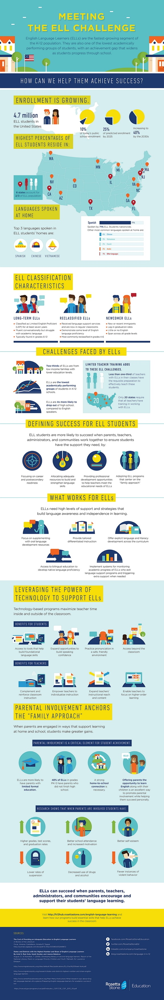 Meeting the English Language Learner Challenge Infographic