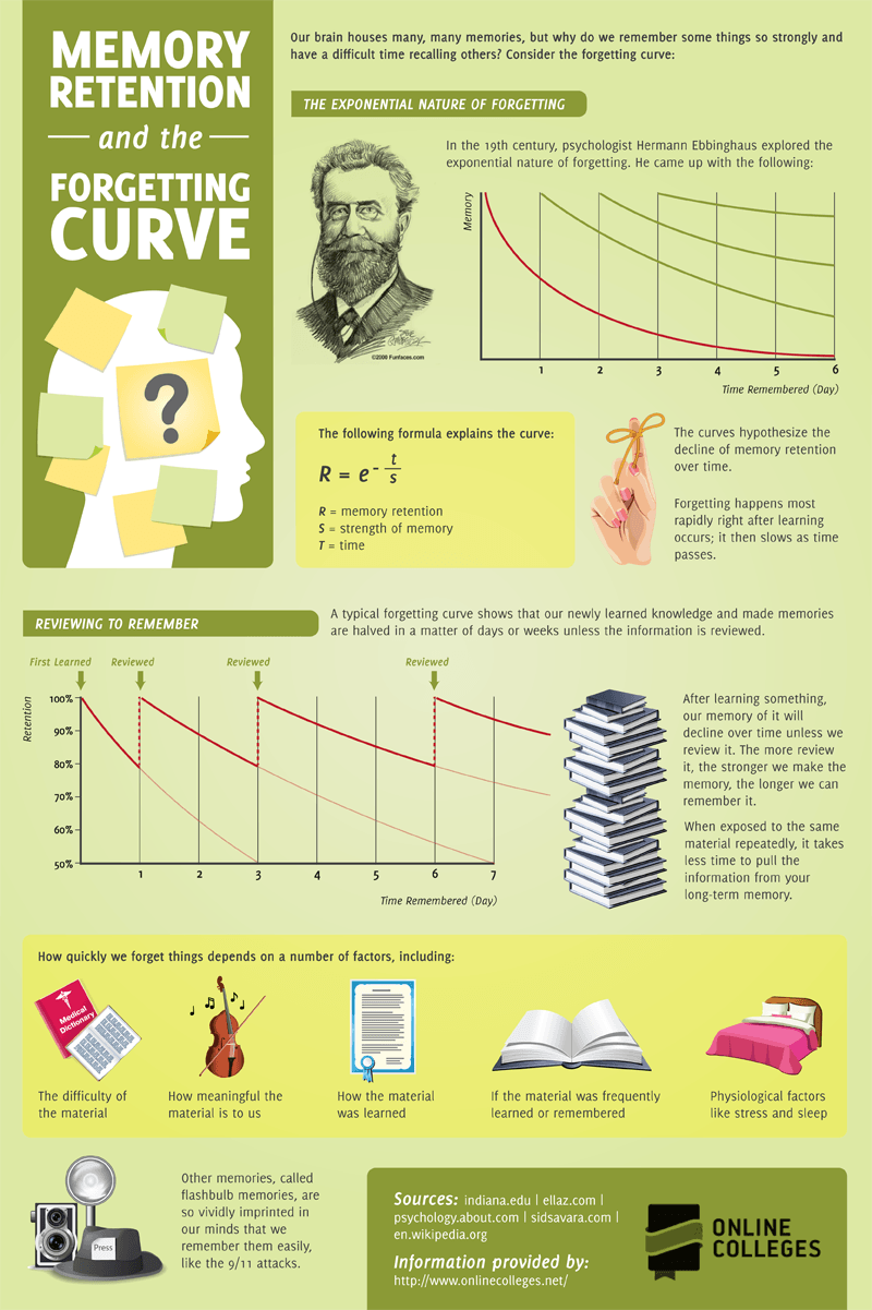Memory-Retention-and-the-Forgetting-Curve-Infographic