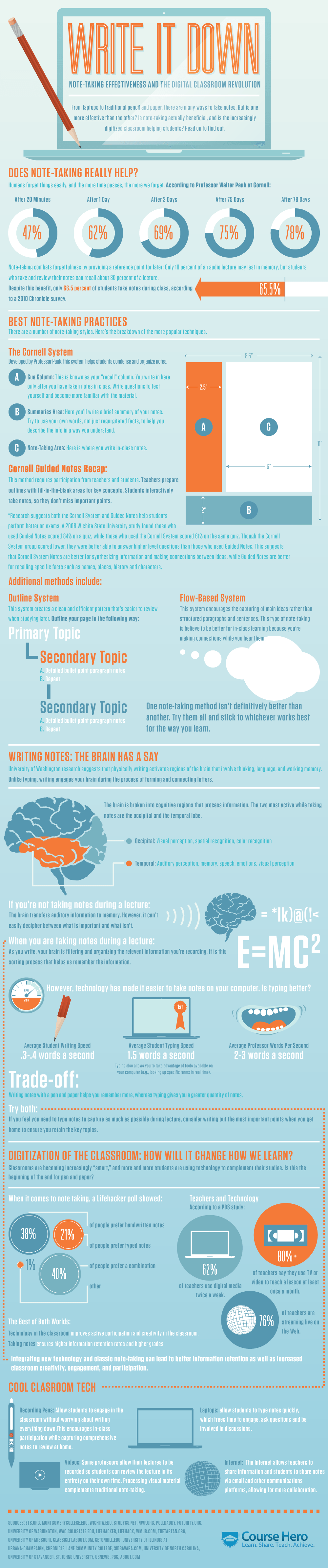 Note-taking-Effectiveness-in-the-Digital-Classroom-Infographic